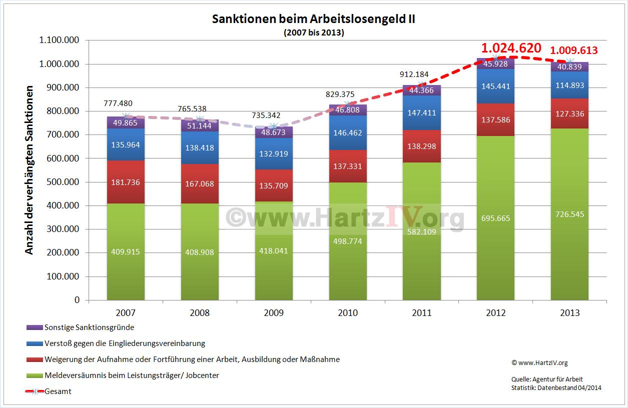 Hartz IV Sanktionen Statistik 2014
