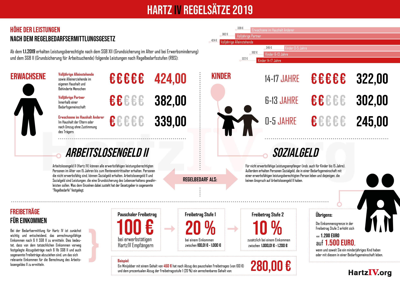 Hartz 4 Regelsatz 424 Regelbedarf 2019 Beim Arbeitslosengeld Ii