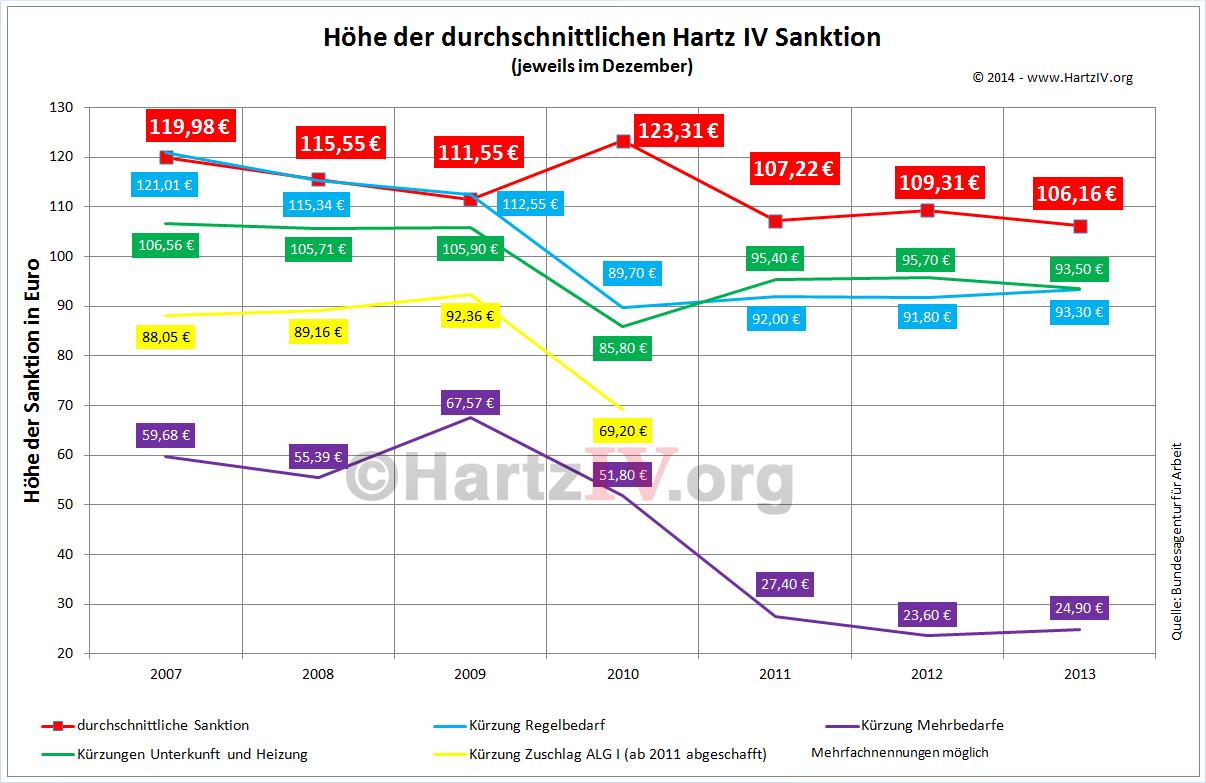 Hartz4SanktionenHoehe2014