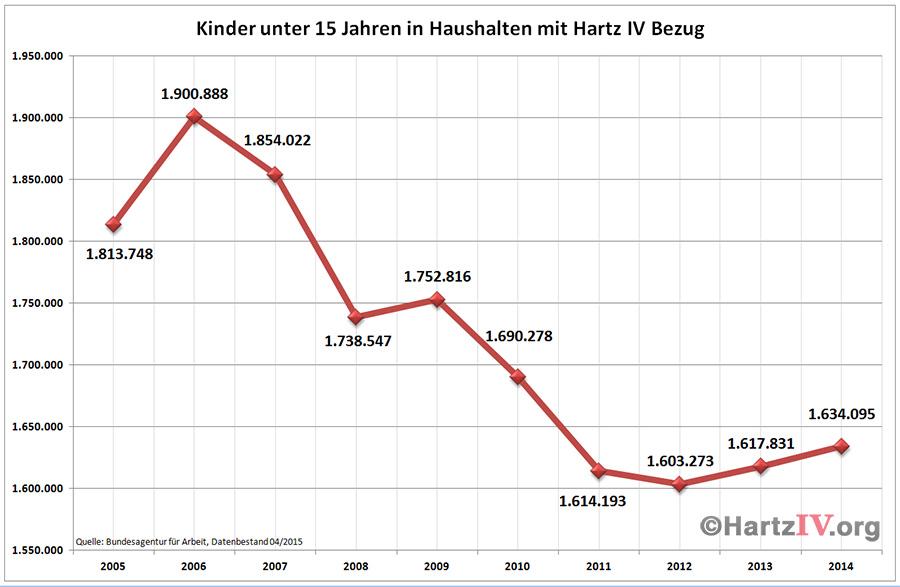 Statistik Kinder Hartz4
