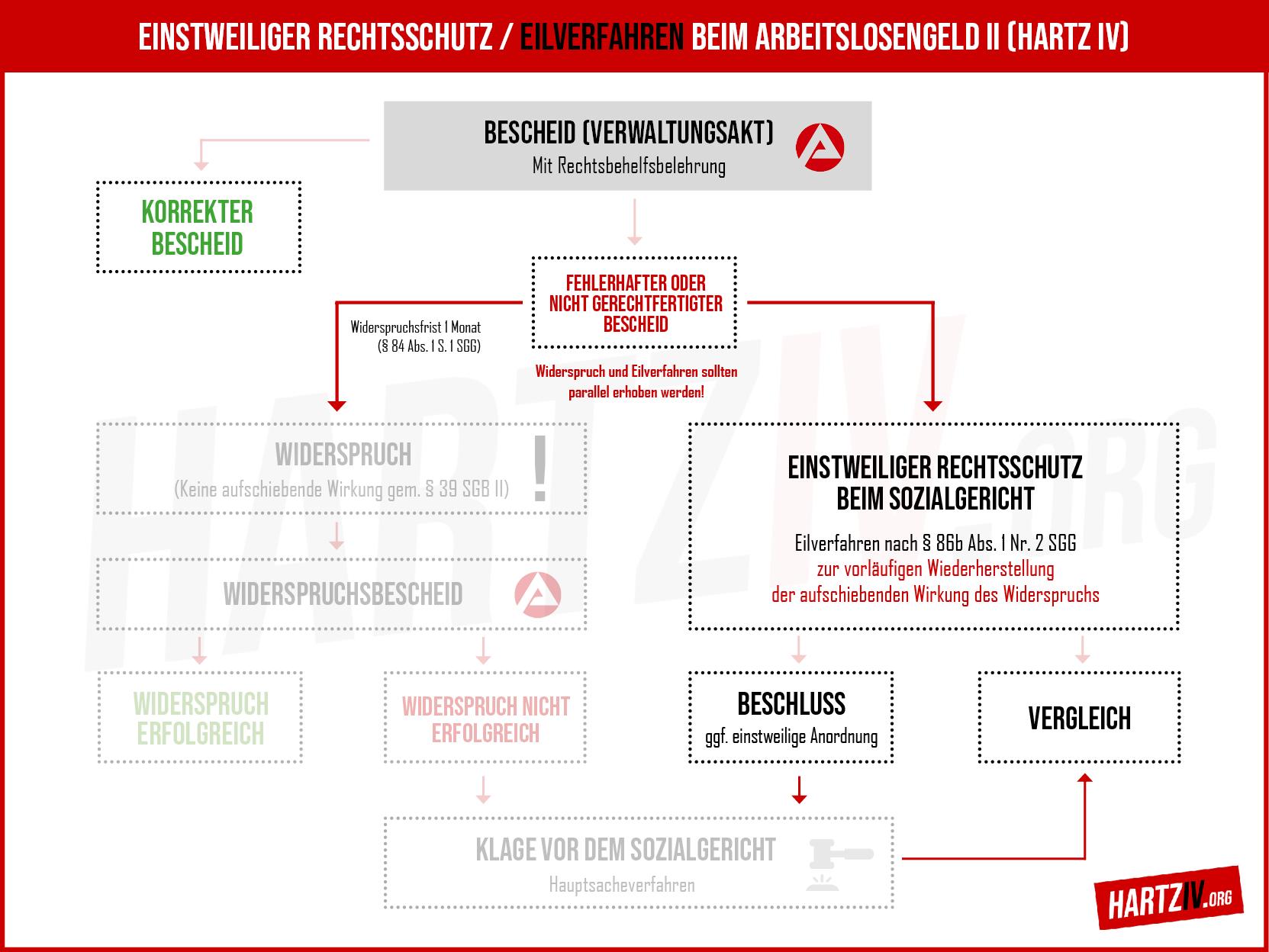 Hartz IV - Eilverfahren