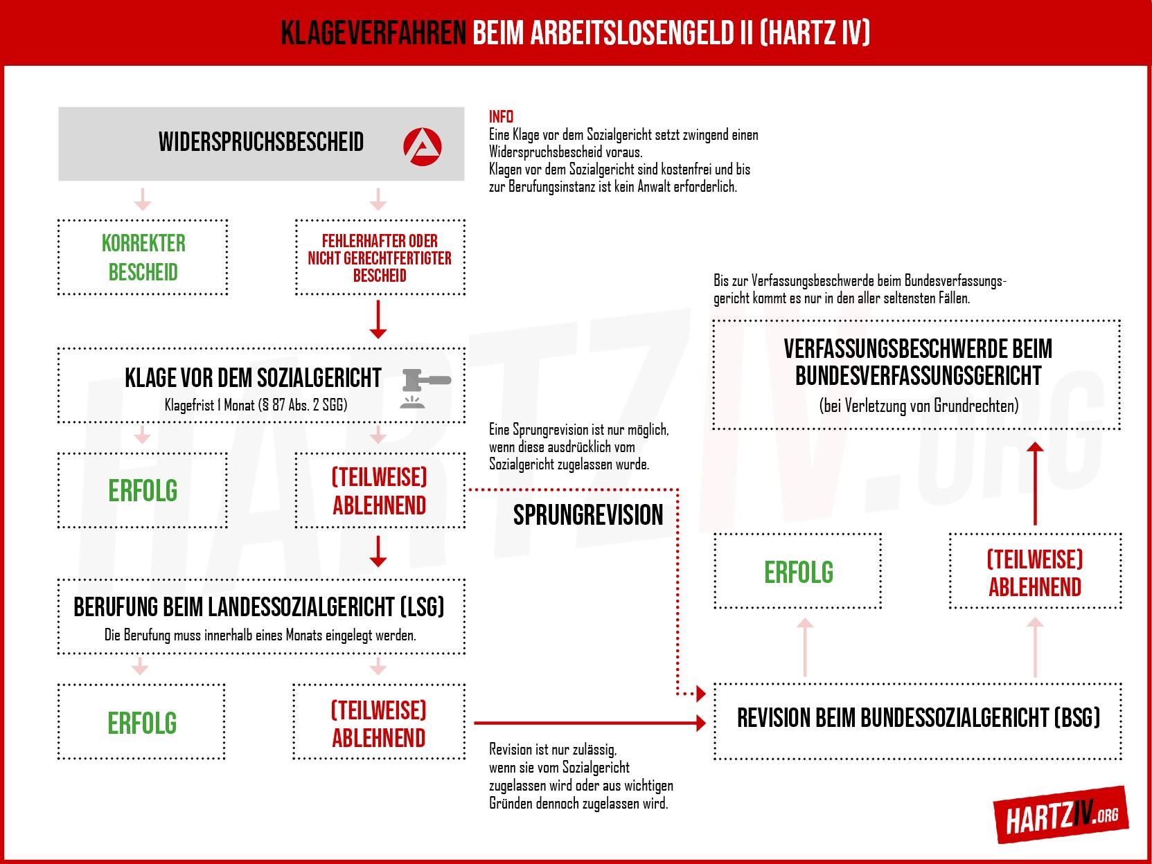 Hartz Iv Klage Gegen Jobcenter Bescheid