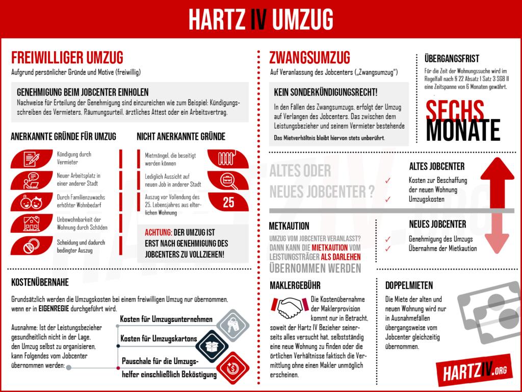 Hartz IV Umzug - Infografik
