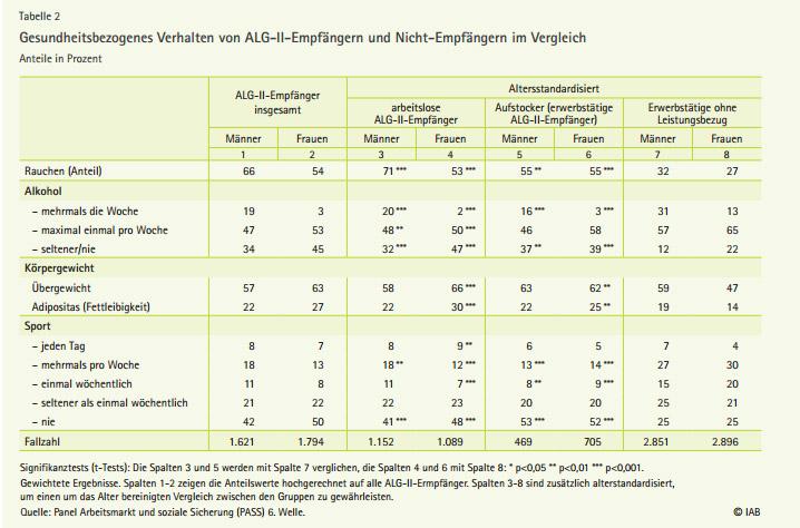 Gesundheitsbezogenes Verhalten von ALG-II-Empfängern und Nicht-Empfängern im Vergleich