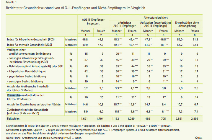 IAB_232014_Gesundheitszustand