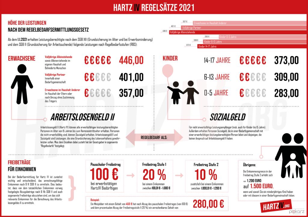 Hartz IV Regelbedarf 2021 grafisch dargestellt
