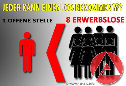 Arbeitslosenzahlen