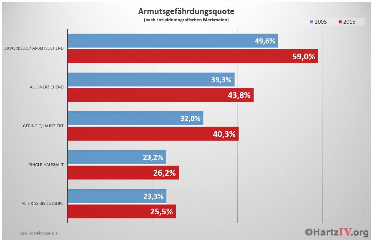 armutsgefaehrdungsquote_2015