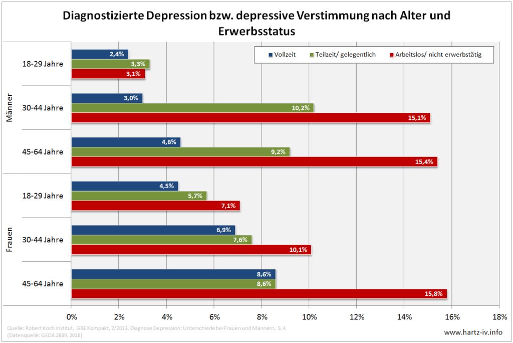 Diagramm Depressionen Arbeitslosigkeit