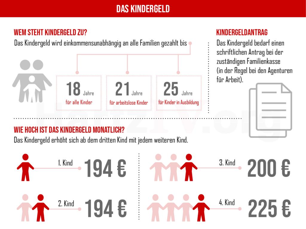 Kindergeld Infografik