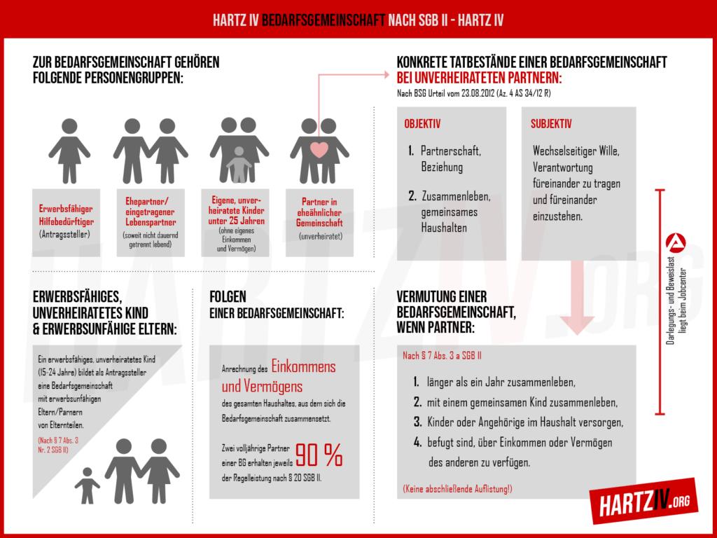 Hartz IV Infografik - Bedarfsgemeinschaft