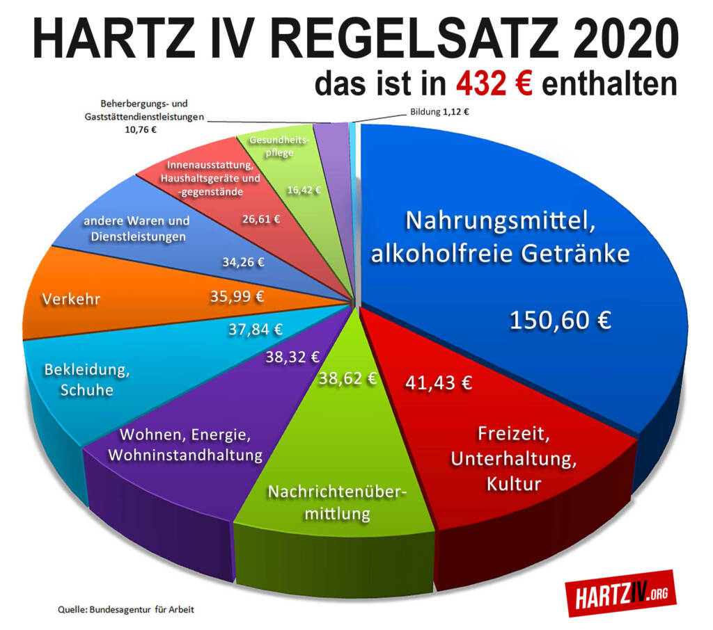 Hartz IV Regelsatz 2020 als Kreisdiagramm in einzelne Bedarfe