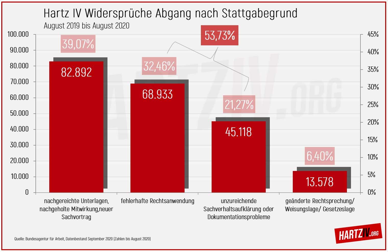 Hartz IV Widersprüche Abgang nach Stattgabegrund Statistik bis August 2020