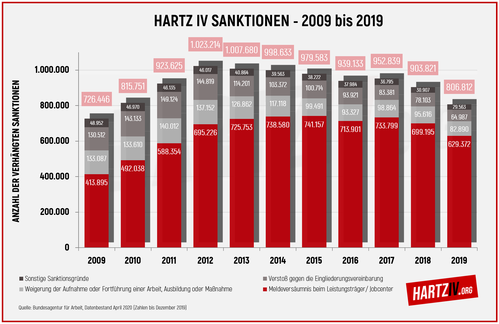 Statistik Diagramm Hartz IV Sanktionen bis 2019 (Stand April 2020)