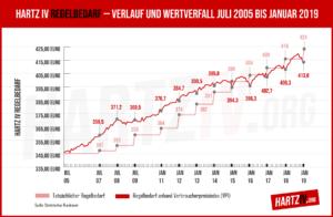 Grafik-HartzIV-Vergleich-Regelbedarf-Wertverfall-Verbraucherpreisindex