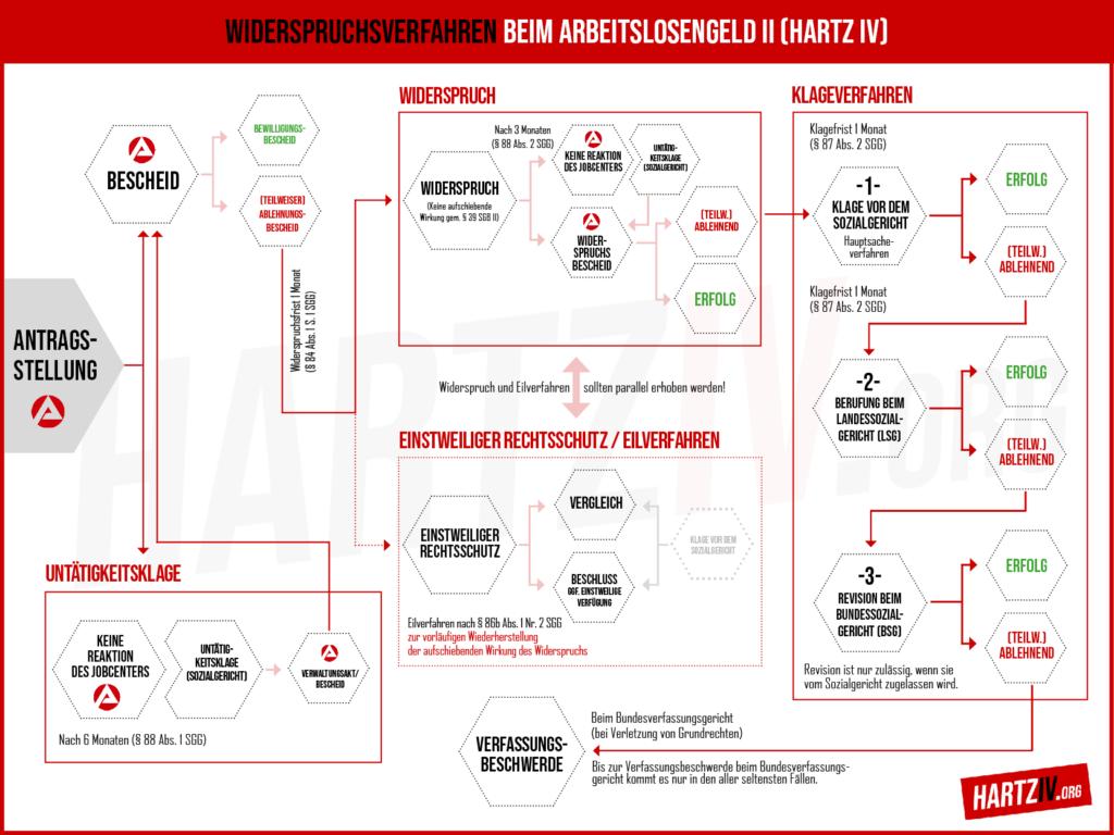 Hartz IV - Infografik Widerspruchsverfahren