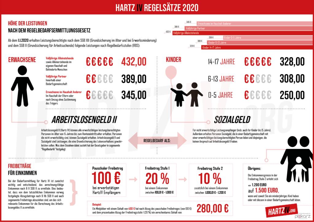 Infografik - Hartz IV Regelsatz 2020