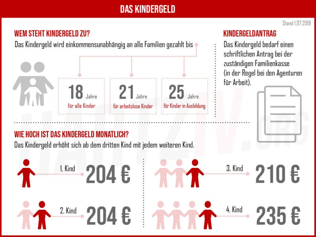 Kindergeld 2019 - Infografik