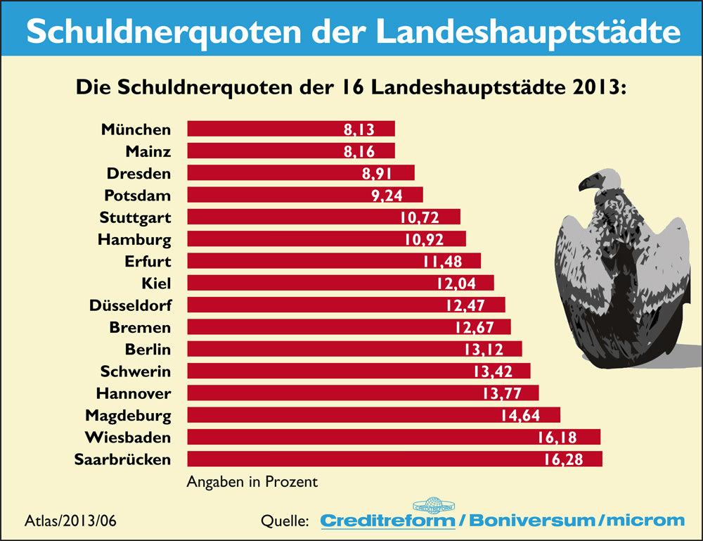 Statistik Schulden nach Landeshauptstädten