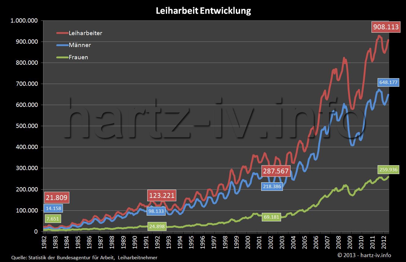 Diagramm Statistik Leiharbeit 30 Jahre Zeitreihe