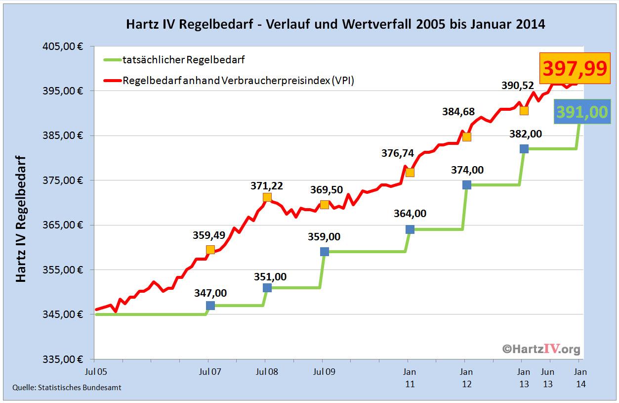Regelbedarf anhand des Verbraucherpreisindex (VPI)