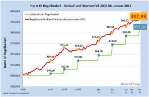 Diagramm Regelsatz und Verbraucherpreisindex