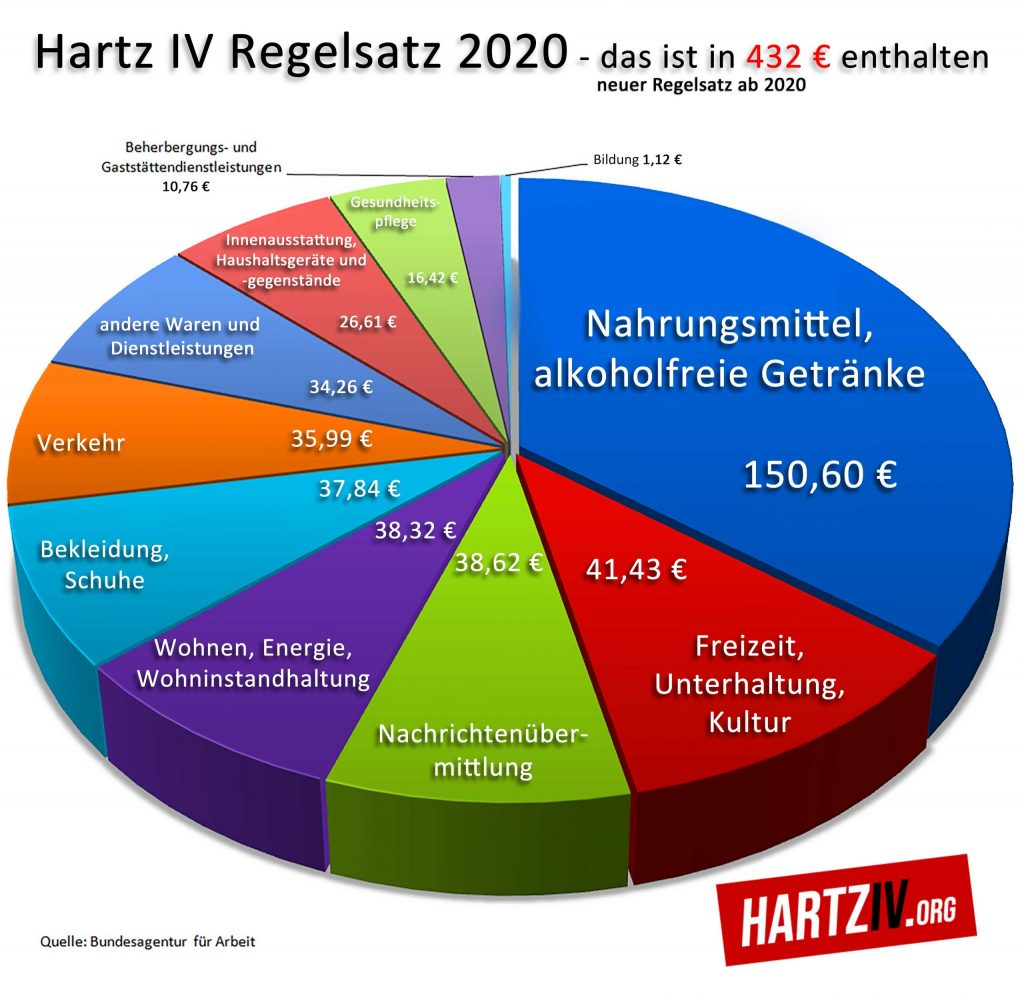 Regelsatz Hartz 4 Diagramm Tortendiagramm Bedarfe
