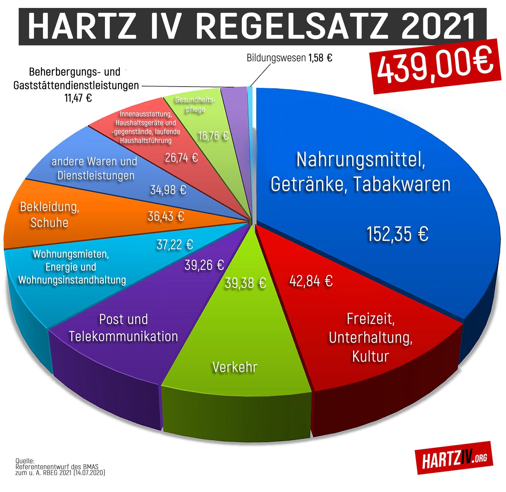 Hartz 4 2021