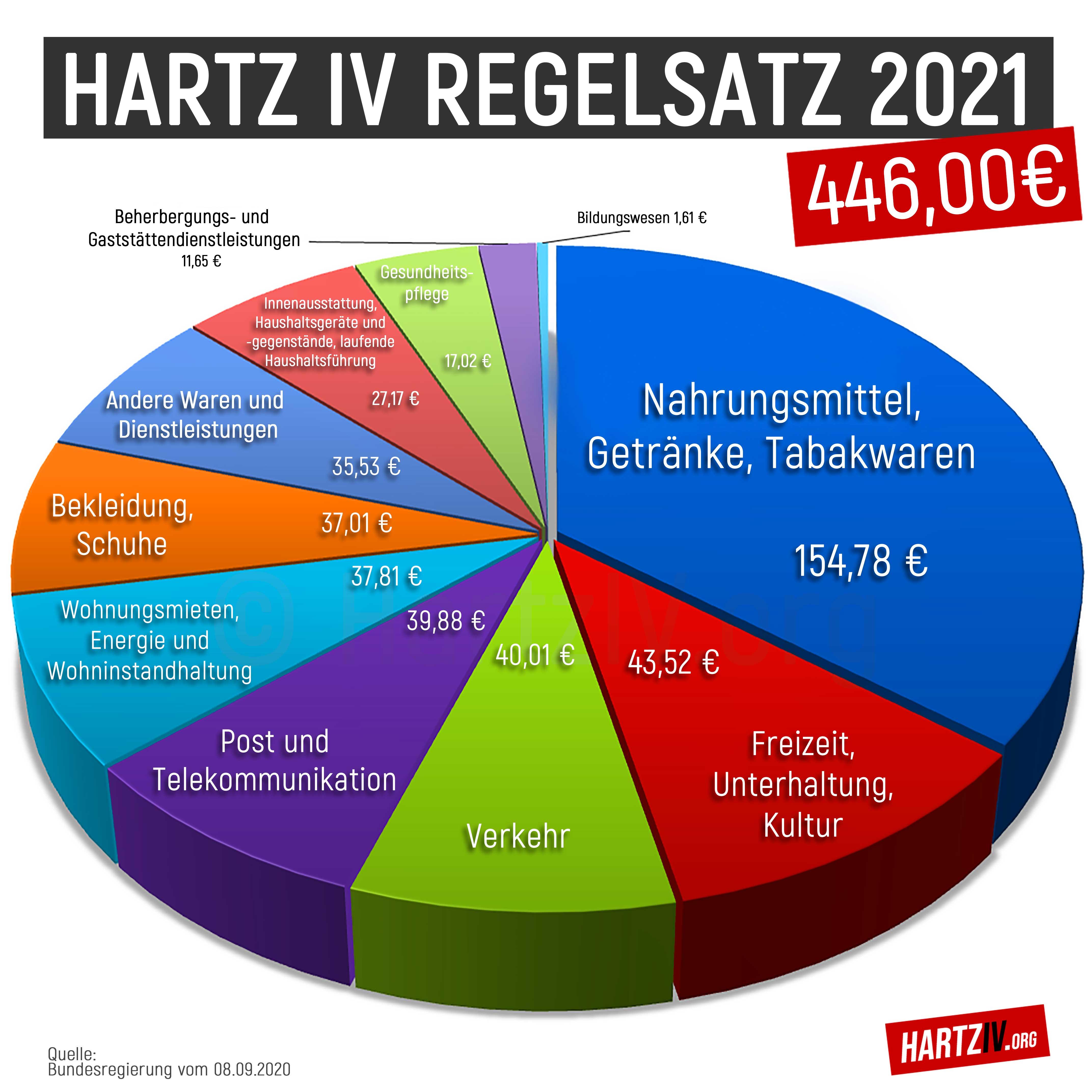 Hartz IV Regelsatz 2021 als Tortendiagramm in einzelne Bedarfe aufgeteil