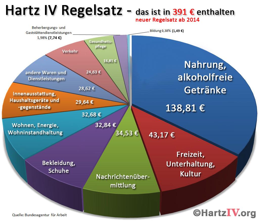 Diagramm Regelbedarf Hartz IV