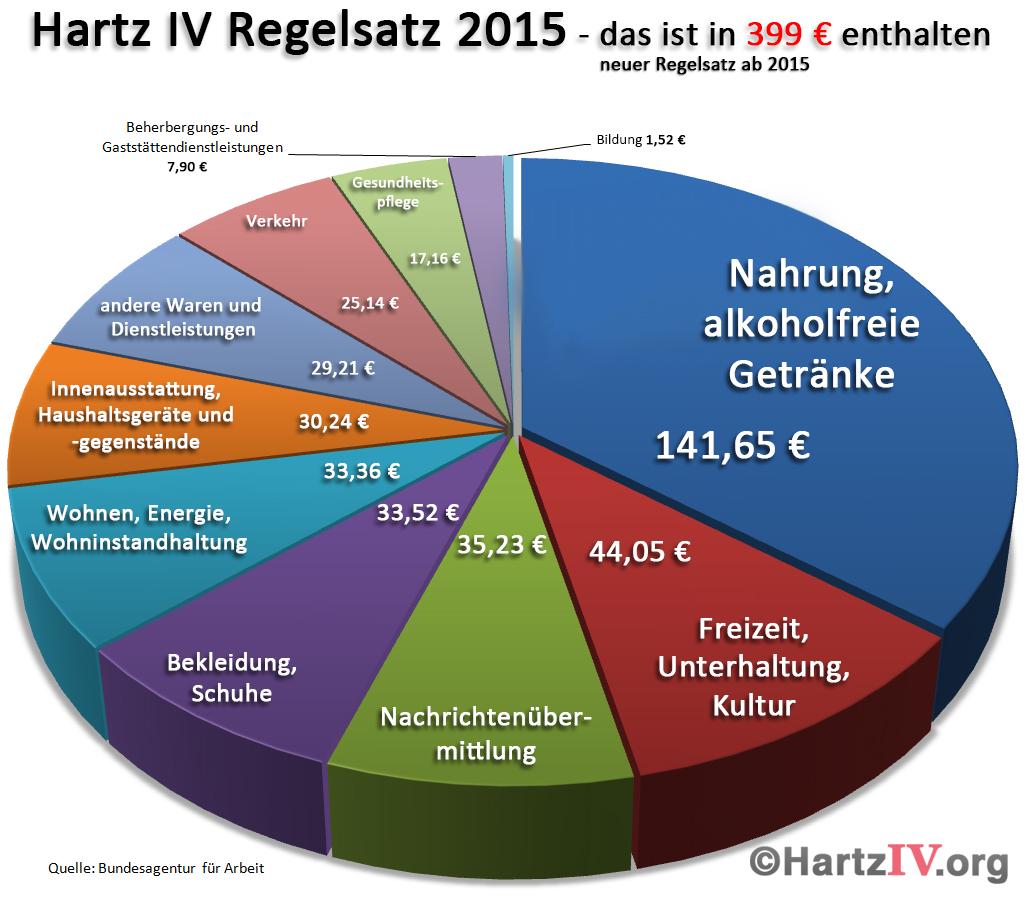Tortendiagramm zum Hartz-IV-Regelsatz 2015
