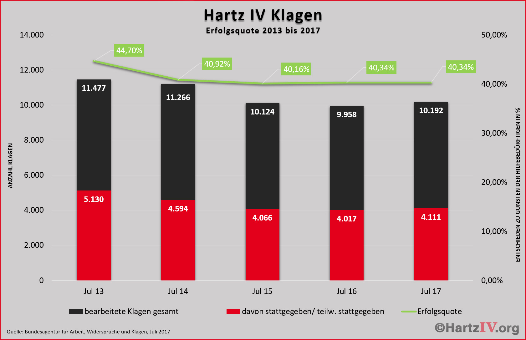 Hartz 4 Bedarfsgemeinschaft Umgehen