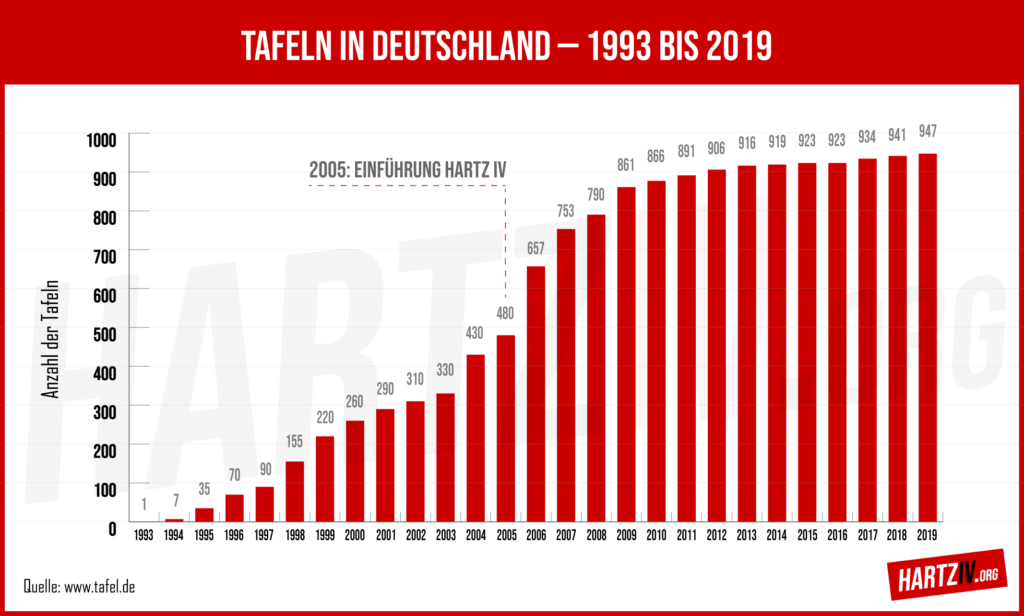 Tafeln in Deutschland 1993 bis 2019