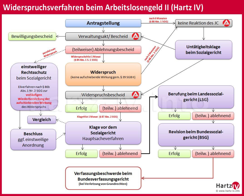 Widerspruchsverfahren Hartz4