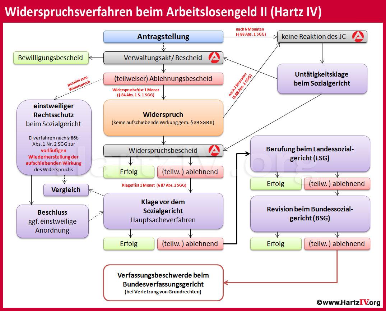 Hartz IV Bescheid - Widerspruch - Klage und einstweiliger Rechtsschutz